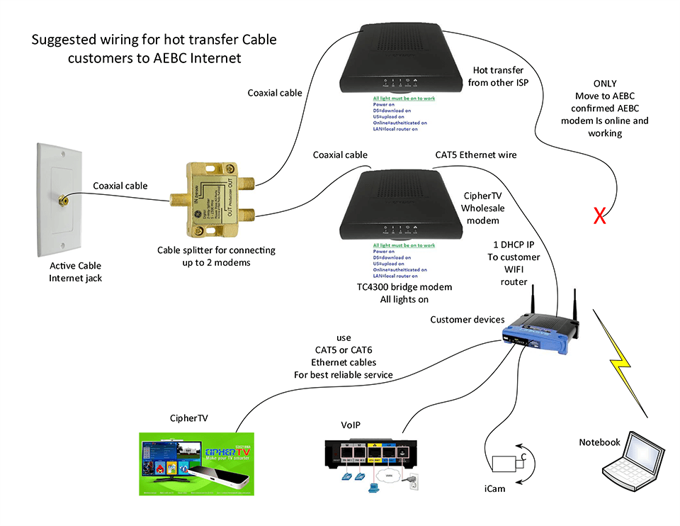 cable internet 60 aebc internet corp modem and network configuration hot transfer cable to aebc wiring diagram