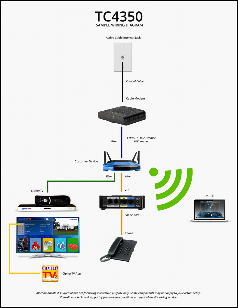 Cable Internet 75 75mbps Service Provides Maximum Connectivity Ip Phone Wiring Diagram Ciphertv Bar And Modem Setup Guide